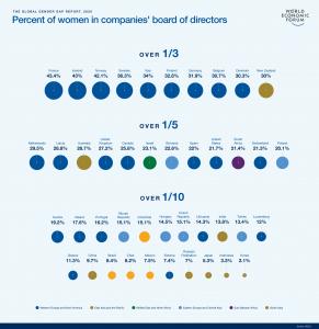Percent of women in companies' board of directors Image: World Economic Forum Gender Gap 2020